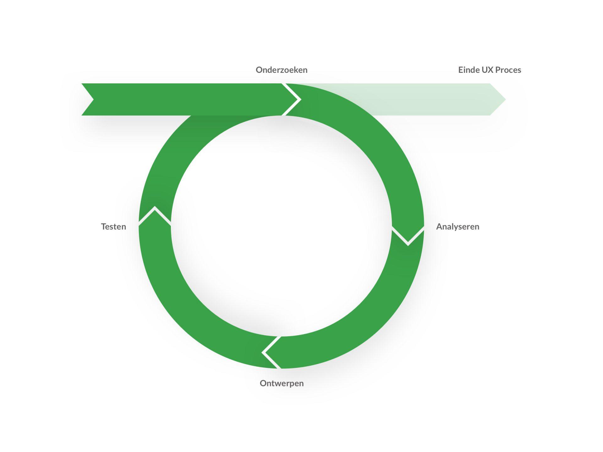 UX Basis proces