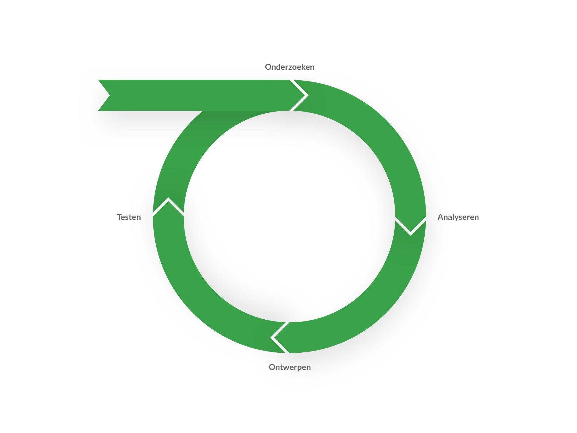 Het User Experience (UX) proces. Onderzoeken, analyseren, ontwerpen en testen.
