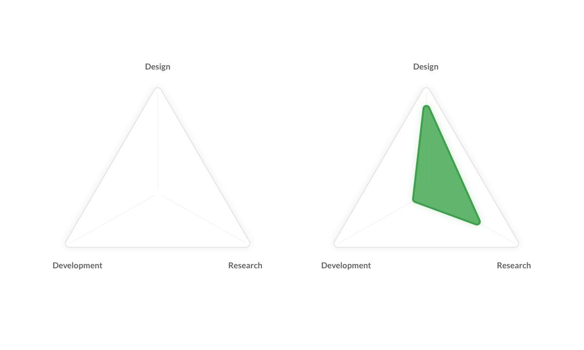 De UX driehoek