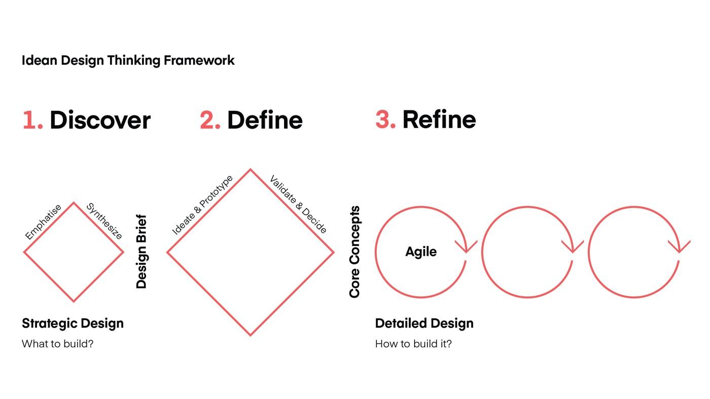 Idean Design Thinking